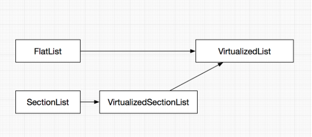 React Native – 列表组件性能分析| Zhazha